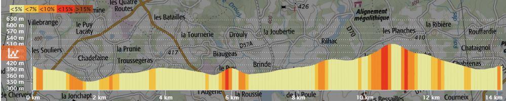 Profil 13 km