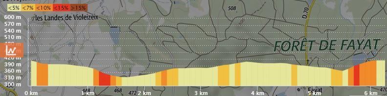 Profil 6km