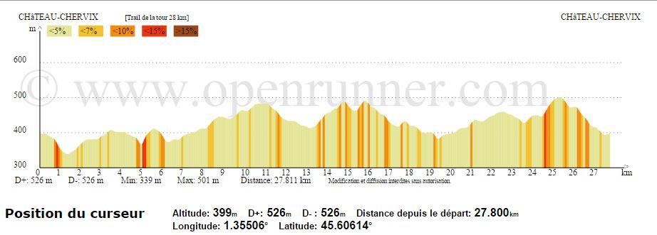 Profil tdt 2016 28 km 1
