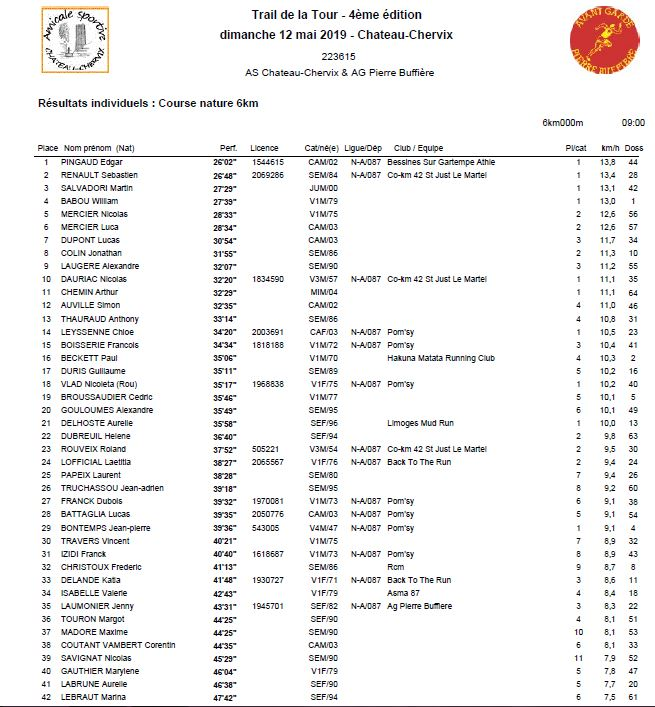 Resultats tdt 2019 6 km1